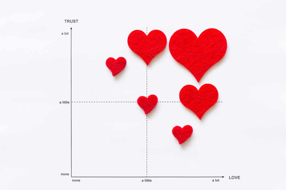 Trust and Love graph